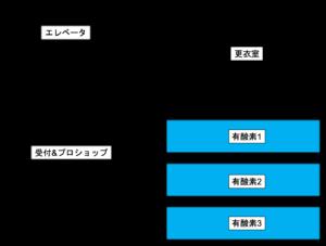 ゴールドジム原宿東京 4階 マシン